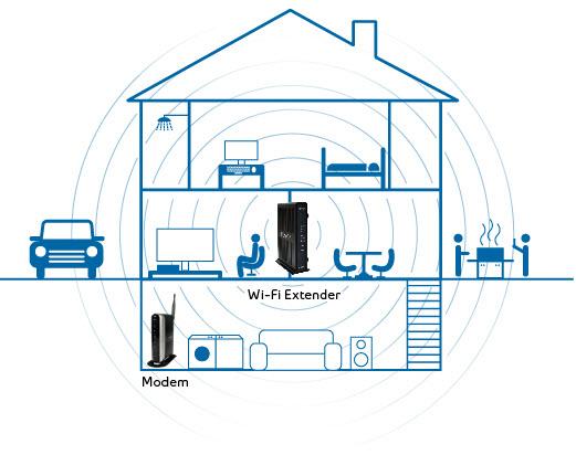 Extinde reteaua WIFI de acasa. Cateva solutii simple