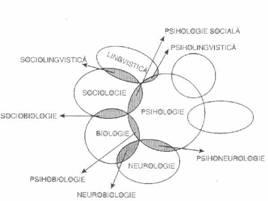 Psihologia in sistemul stiintelor